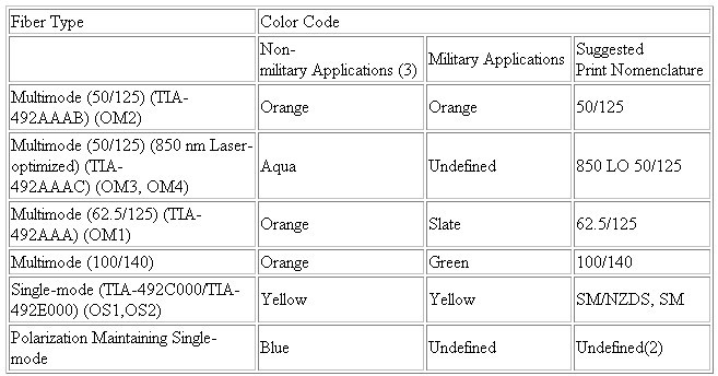 fiber optic cable color code