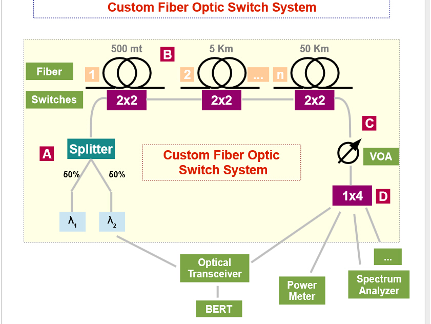 fiber optic swiches