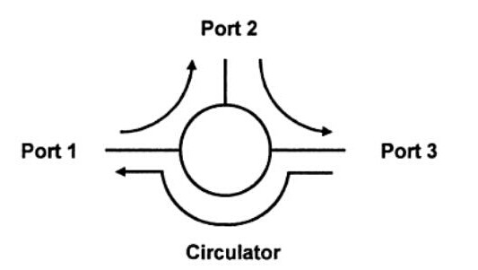 principle of optical circulator