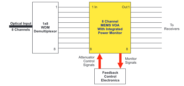 optical attenuator in WDM network