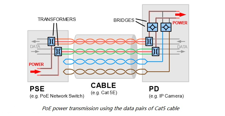 PoE working fundamentals of power over ethernet (poe) fiber optic poe ethernet wiring diagram at cita.asia