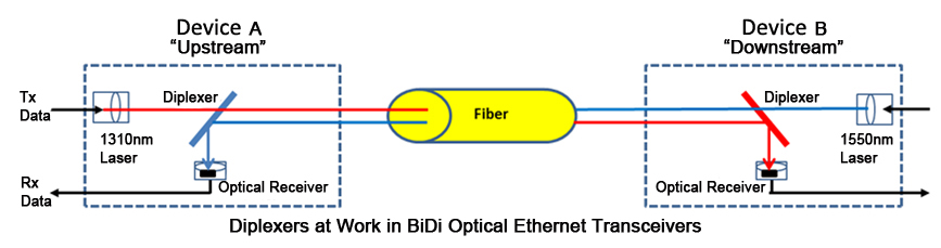 bidi transceiver diagram