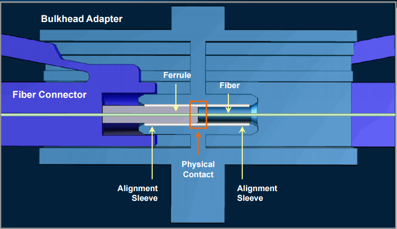 fiber-optic-connector
