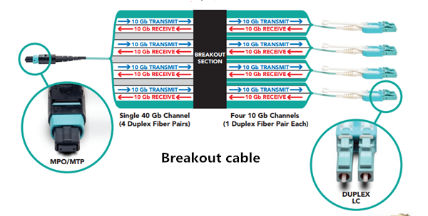 breakout-cabling-solution