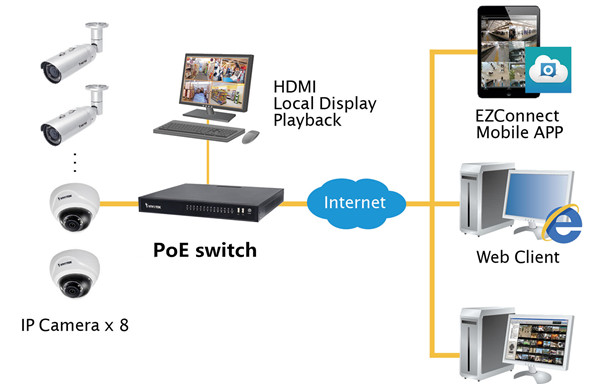 applications of PoE switches