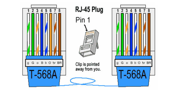 T568A rj45 connector used in ethernet connectivity fiber optic ethernet wiring diagram t568a at creativeand.co