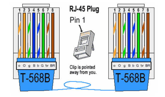t568b wiring pin library of wiring diagram \u2022 cat 5e wiring-diagram rj45 connector used in ethernet connectivity fiber optic rh fiber optic components com t568b termination color cat 5 wiring diagram