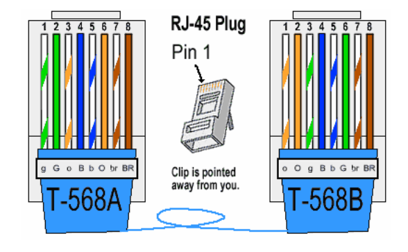 Network Wiring Diagram B : What is rj connector used in ethernet