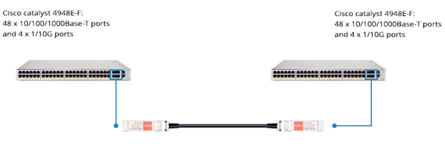 two Cisco Catalyst 4948E-F Switches directly with 10G sfp+ Direct Attach Cable