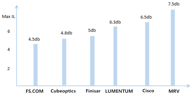40ch dwdm mux insertion loss comparison