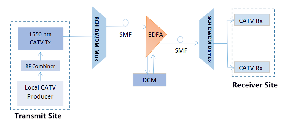 edfa and dcm in long haul transmission