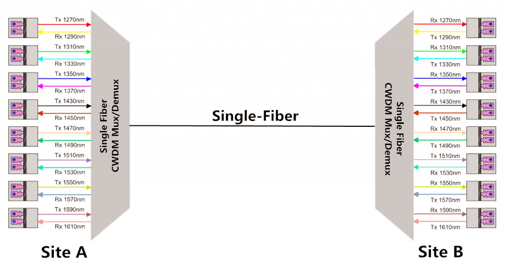 8-ch-single-fiber-cwdm-mux-demux