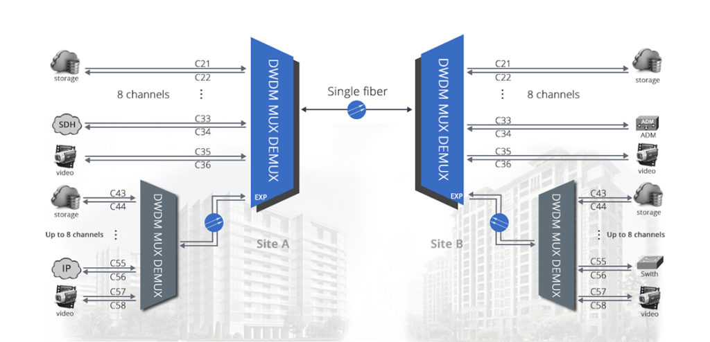 DWDM single fiber solution
