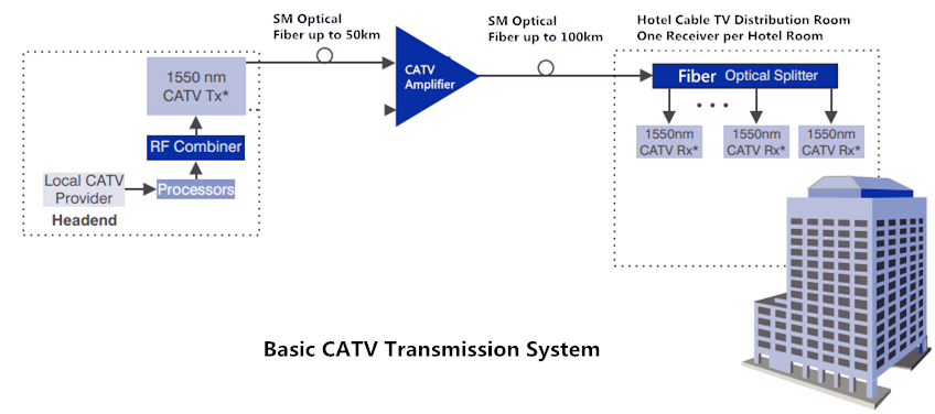 catv amplifier 1