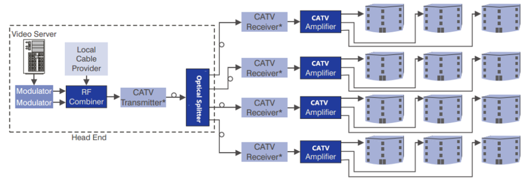 catv amplifier 2