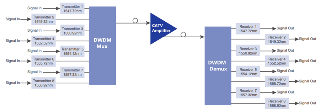 catv amplifier 3