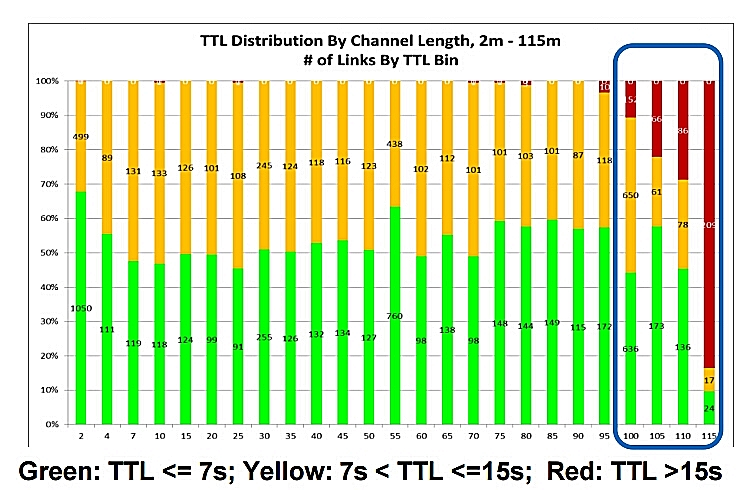 TTL distribution by channel length