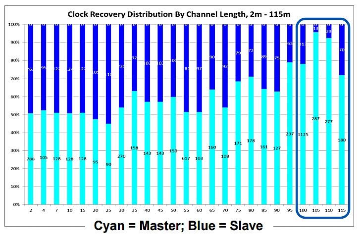 clock recovery distribution by channel length