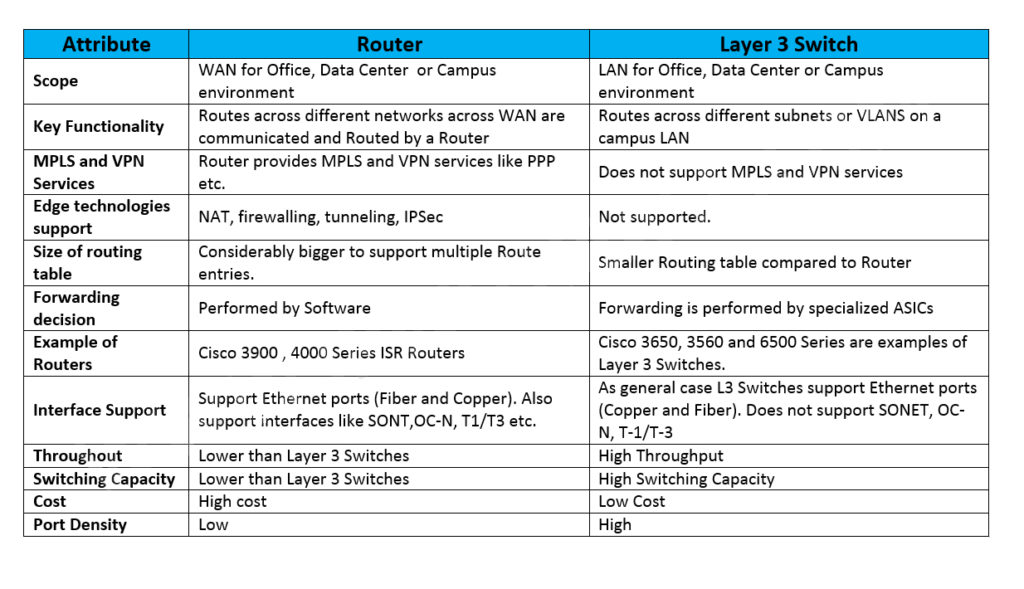 Layer 3 Switch VS. Router