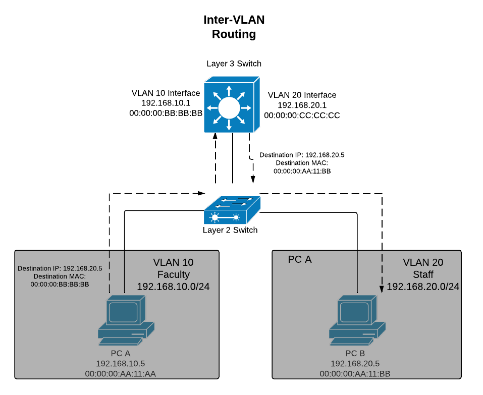Layer 3 Switch with VLAN
