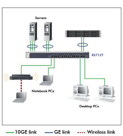 netgear_prosafe_xs712t_l2_10gbe_switch in SMB network