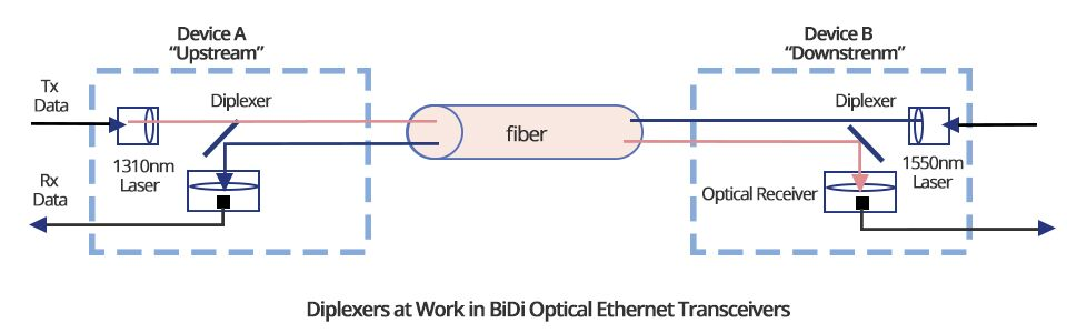 working principle of BiDi SFP