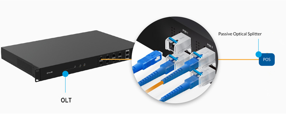 GPON OLT SFP Module Application