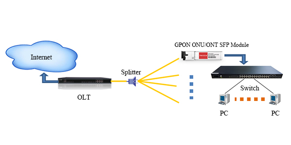 GPON ONU ONT SFP Module Application