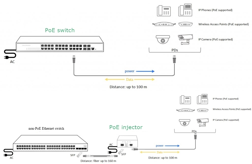 PoE switch vs PoE injector installation