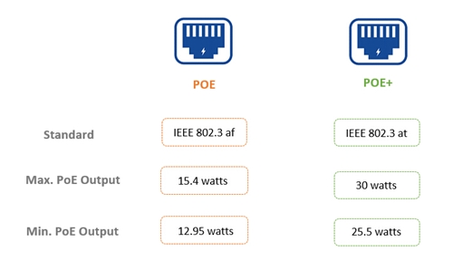 24 port PoE switch power consumption PoE standard