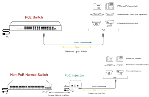 gigabit PoE switch vs normal switch