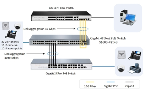 S1600-48T4S 48 port gigabit PoE switch SFP+ port application