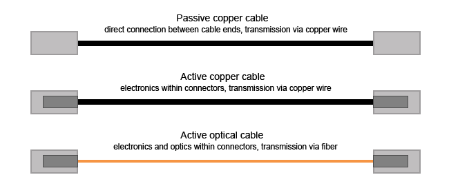 SFP+-Kabel Basics