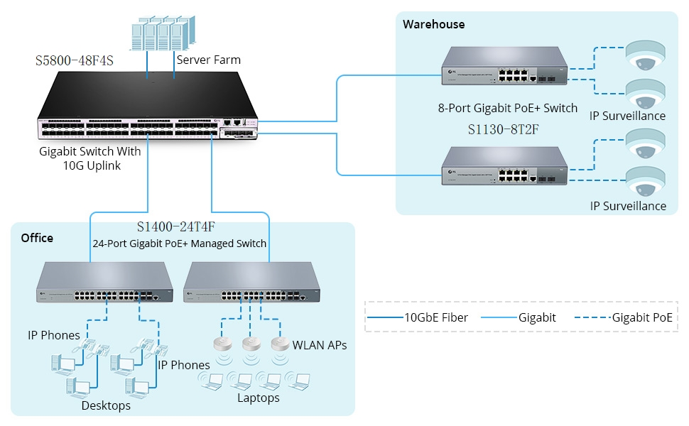 gigabit switch 1Gb backbone