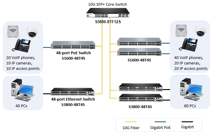 gigabit switch as access switch in 10Gb backbone configuration
