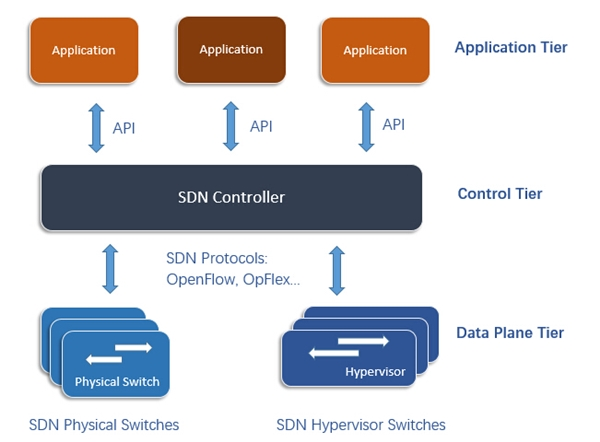 SDN switch SDN controller Applciations in SDN networking