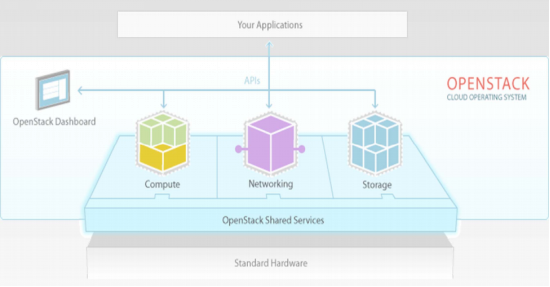 SDN vs. OpenFlow vs. OpenStack: OpenStack