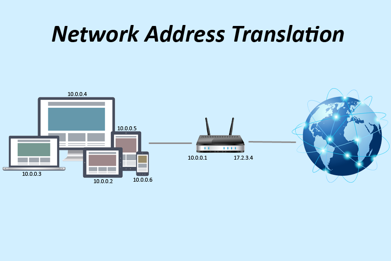 NAT(network address translation)