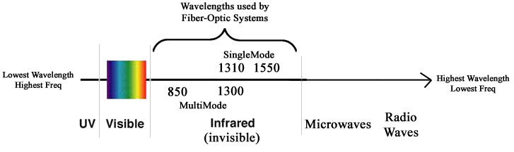 Different wavelengths of optical transceiver