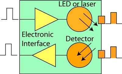 How optical transceiver works