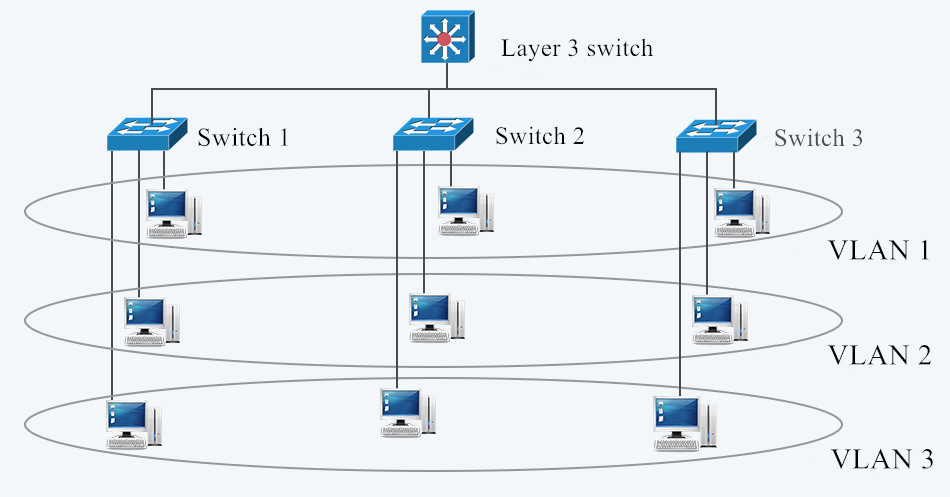 LAN and VLAN in Networking
