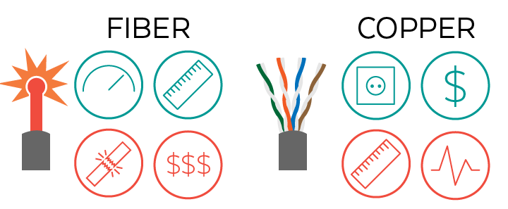 Copper Cable vs Fibre Optic Cable Price