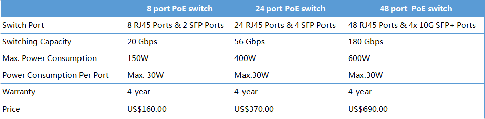 POE switch, power over Ethernet switch