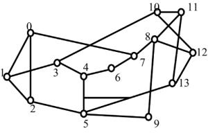 14-nodes Mesh WDM