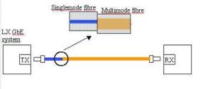 Multimode Fiber Calbe