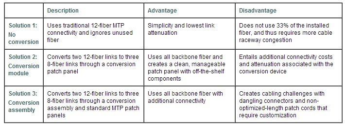 40-Gbps Connectivity