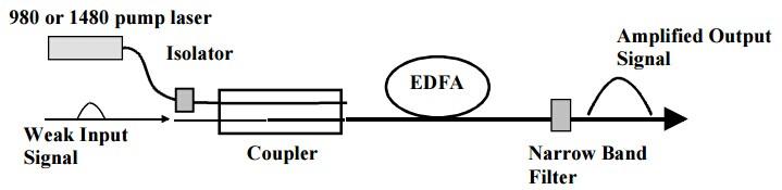 principle of EDFA