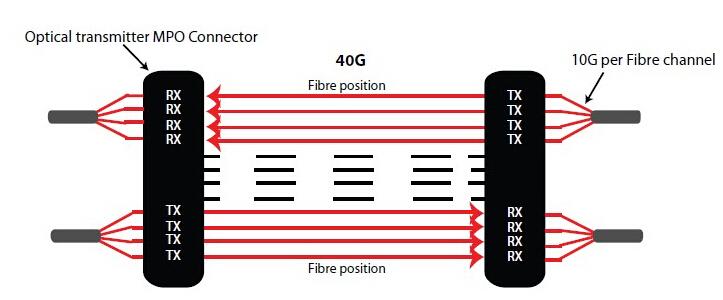 40GBASE-SR4 QSFP+ transceiver