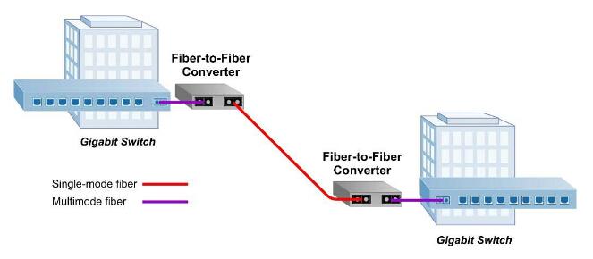 fiber-to-fiber media converter
