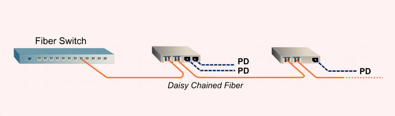 PoE Media Converter with Dual Fiber Ports 1